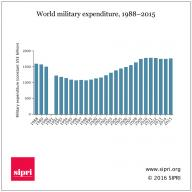 World military expenditure graph, 1988-2015