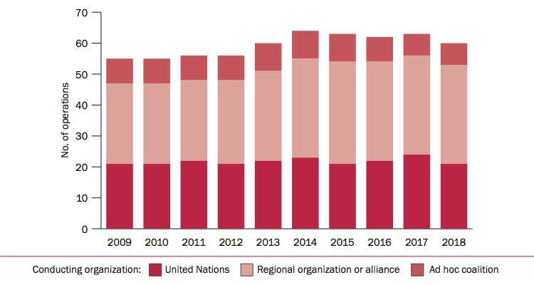 No. of multilateral peace operations, by type of conducting organization, 2009-18